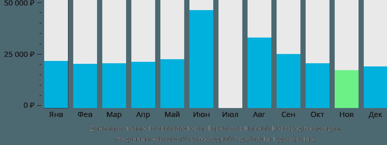 Динамика стоимости авиабилетов из Барнаула в Нижний Новгород по месяцам