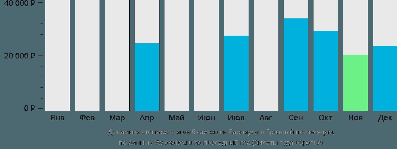 Динамика стоимости авиабилетов из Барнаула в Грозный по месяцам
