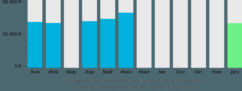 Динамика стоимости авиабилетов из Барнаула в Женеву по месяцам