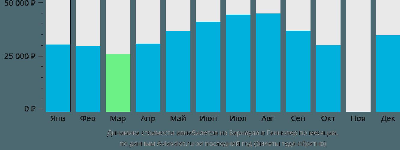 Динамика стоимости авиабилетов из Барнаула в Ганновер по месяцам