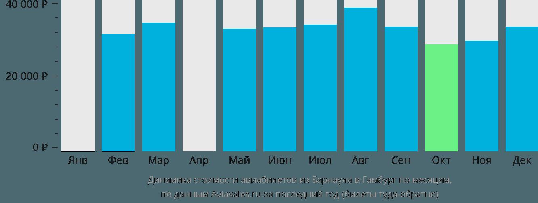 Динамика стоимости авиабилетов из Барнаула в Гамбург по месяцам