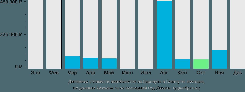 Динамика стоимости авиабилетов из Барнаула в Гавану по месяцам