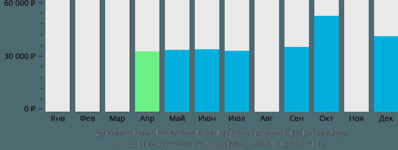 Динамика стоимости авиабилетов из Барнаула в Ираклион (Крит) по месяцам