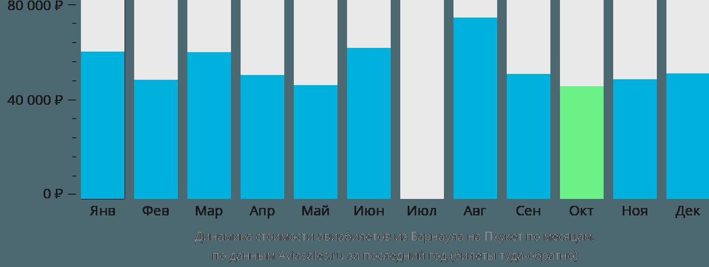 Динамика стоимости авиабилетов из Барнаула на Пхукет по месяцам