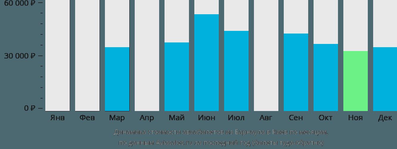 Динамика стоимости авиабилетов из Барнаула в Киев по месяцам