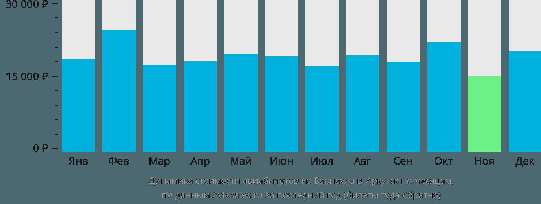 Динамика стоимости авиабилетов из Барнаула в Иркутск по месяцам