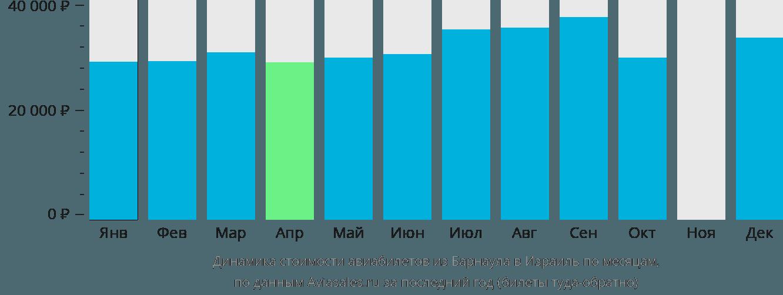 Динамика стоимости авиабилетов из Барнаула в Израиль по месяцам