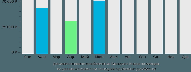 Динамика стоимости авиабилетов из Барнаула в Индию по месяцам