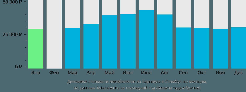 Динамика стоимости авиабилетов из Барнаула в Стамбул по месяцам