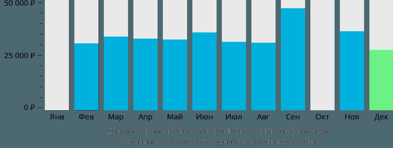 Динамика стоимости авиабилетов из Барнаула в Италию по месяцам