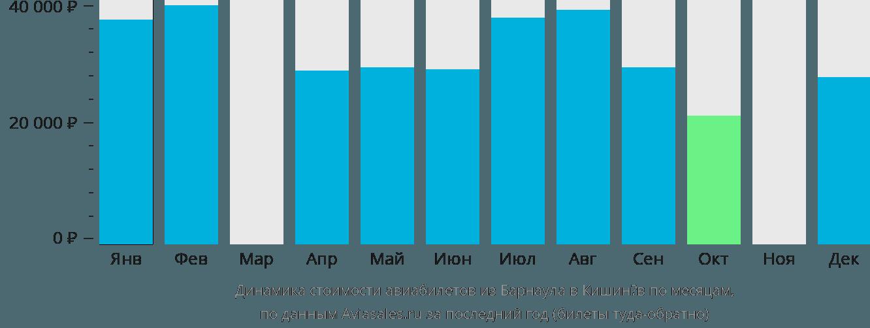 Динамика стоимости авиабилетов из Барнаула в Кишинёв по месяцам