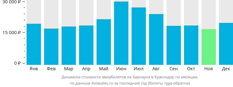 Динамика стоимости авиабилетов из Барнаула в Краснодар по месяцам