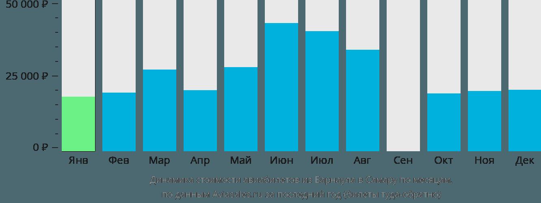 Динамика стоимости авиабилетов из Барнаула в Самару по месяцам