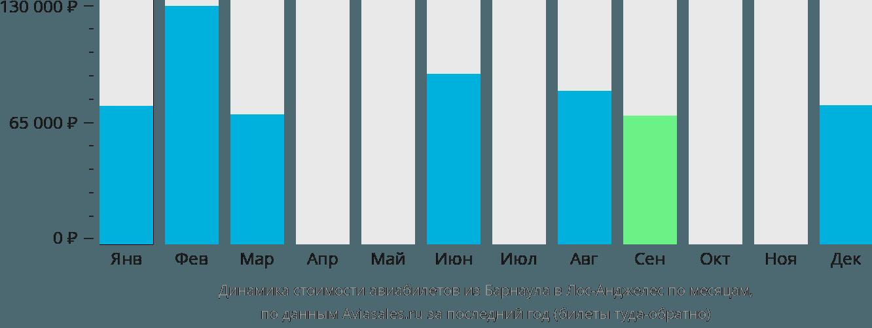 Динамика стоимости авиабилетов из Барнаула в Лос-Анджелес по месяцам