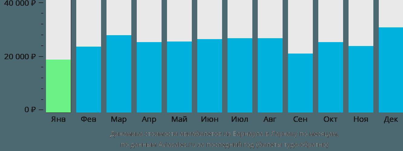 Динамика стоимости авиабилетов из Барнаула в Ларнаку по месяцам