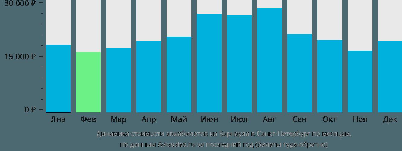 Динамика стоимости авиабилетов из Барнаула в Санкт-Петербург по месяцам