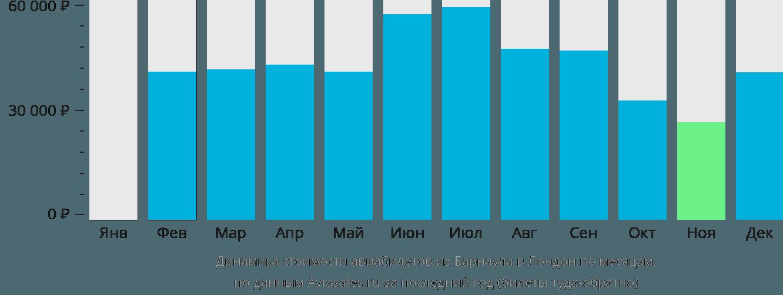 Динамика стоимости авиабилетов из Барнаула в Лондон по месяцам