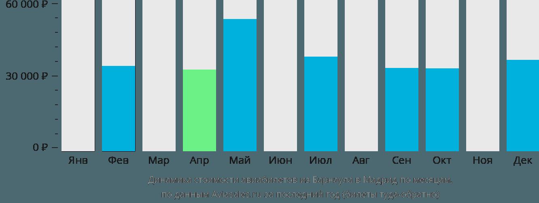 Динамика стоимости авиабилетов из Барнаула в Мадрид по месяцам