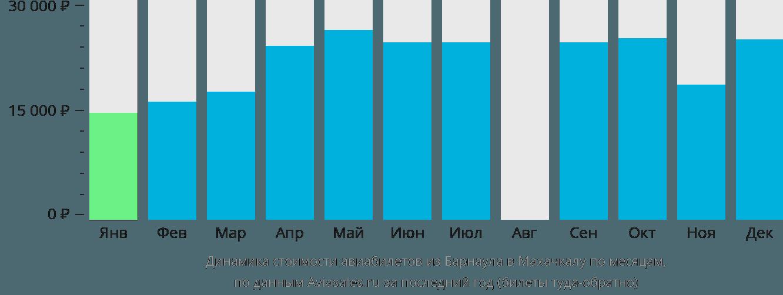 Динамика стоимости авиабилетов из Барнаула в Махачкалу по месяцам