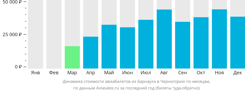 Динамика стоимости авиабилетов из Барнаула в Черногорию по месяцам