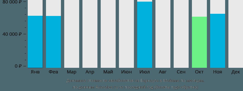 Динамика стоимости авиабилетов из Барнаула в Майами по месяцам