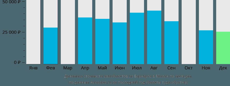 Динамика стоимости авиабилетов из Барнаула в Милан по месяцам