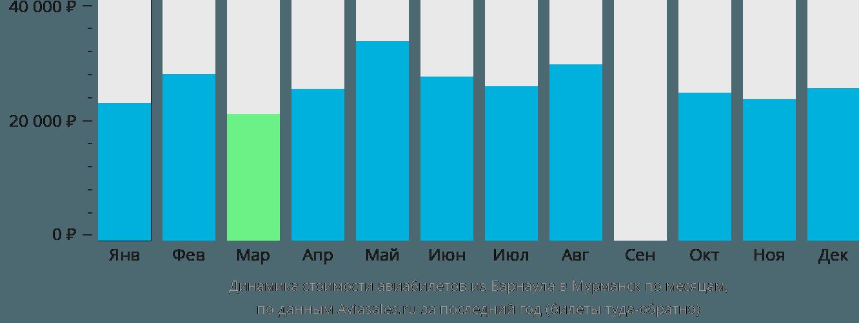 Динамика стоимости авиабилетов из Барнаула в Мурманск по месяцам