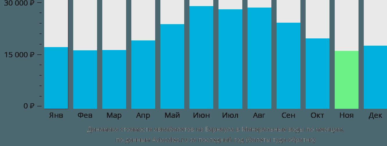 Динамика стоимости авиабилетов из Барнаула в Минеральные воды по месяцам