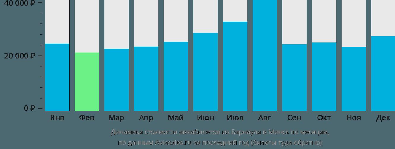 Динамика стоимости авиабилетов из Барнаула в Минск по месяцам