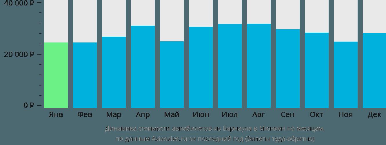 Динамика стоимости авиабилетов из Барнаула в Мюнхен по месяцам
