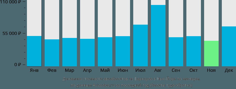 Динамика стоимости авиабилетов из Барнаула в Нью-Йорк по месяцам