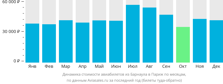 Динамика стоимости авиабилетов из Барнаула в Париж по месяцам