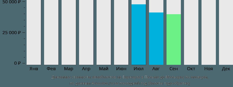 Динамика стоимости авиабилетов из Барнаула в Пальма-де-Майорку по месяцам