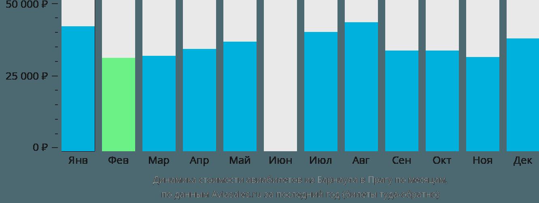 Динамика стоимости авиабилетов из Барнаула в Прагу по месяцам