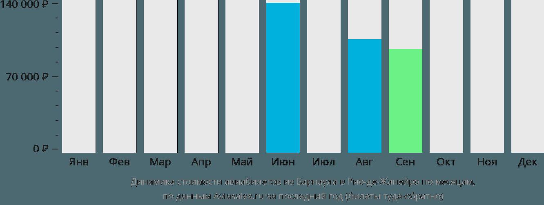 Динамика стоимости авиабилетов из Барнаула в Рио-де-Жанейро по месяцам