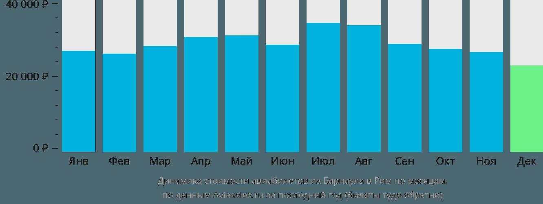 Динамика стоимости авиабилетов из Барнаула в Рим по месяцам