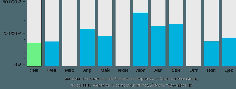 Динамика стоимости авиабилетов из Барнаула в Саратов по месяцам