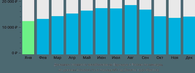 Динамика стоимости авиабилетов из Барнаула в Россию по месяцам