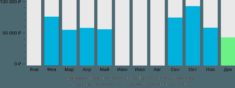 Динамика стоимости авиабилетов из Барнаула в Сеул по месяцам