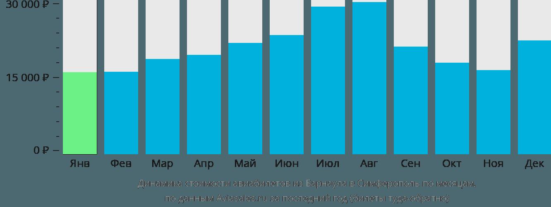 Динамика стоимости авиабилетов из Барнаула в Симферополь по месяцам