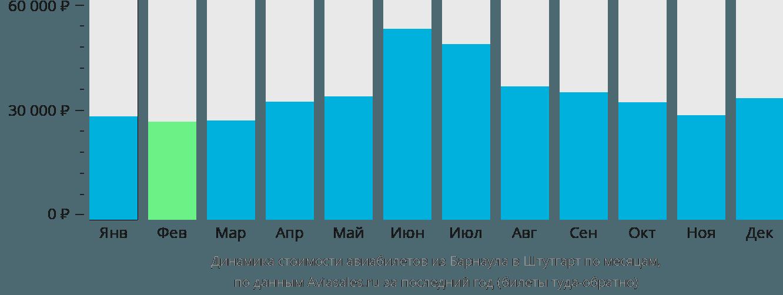 Динамика стоимости авиабилетов из Барнаула в Штутгарт по месяцам