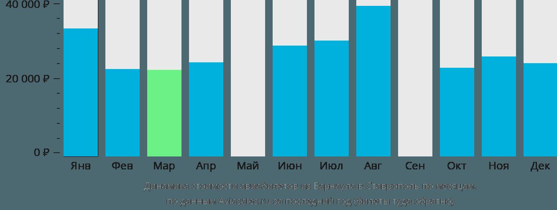 Динамика стоимости авиабилетов из Барнаула в Ставрополь по месяцам