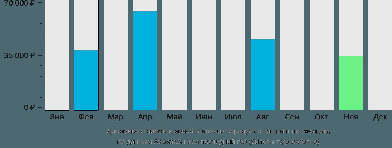 Динамика стоимости авиабилетов из Барнаула в Ташкент по месяцам