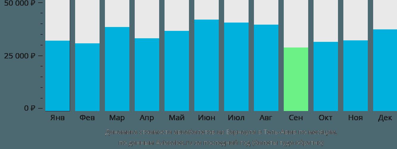 Динамика стоимости авиабилетов из Барнаула в Тель-Авив по месяцам