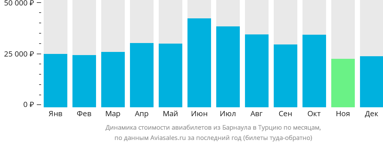 Динамика стоимости авиабилетов из Барнаула в Турцию по месяцам