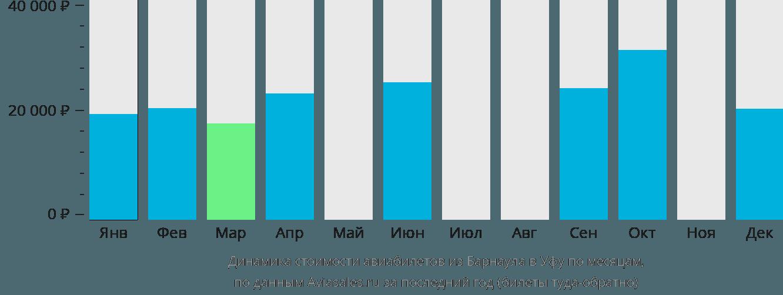 Динамика стоимости авиабилетов из Барнаула в Уфу по месяцам