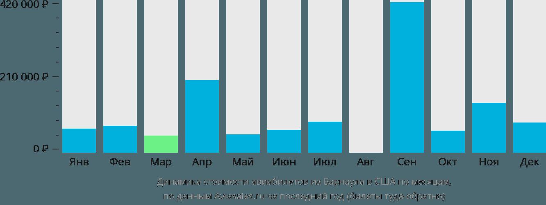 Динамика стоимости авиабилетов из Барнаула в США по месяцам