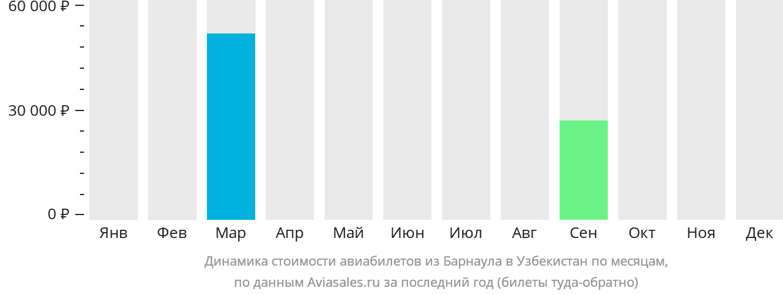 Динамика стоимости авиабилетов из Барнаула в Узбекистан по месяцам