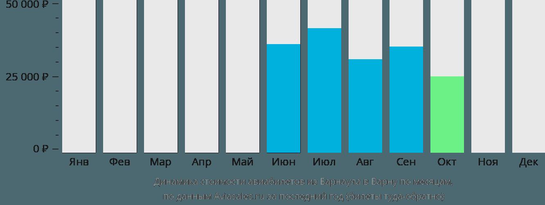 Динамика стоимости авиабилетов из Барнаула в Варну по месяцам