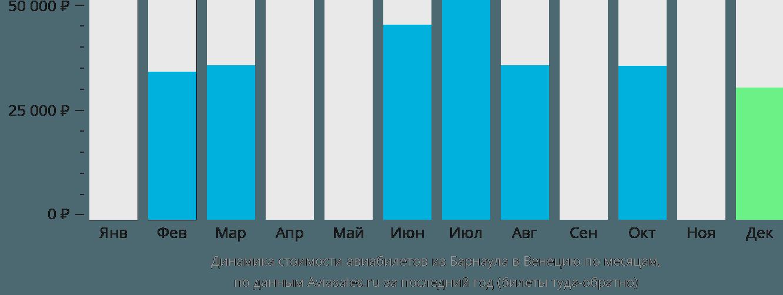 Динамика стоимости авиабилетов из Барнаула в Венецию по месяцам